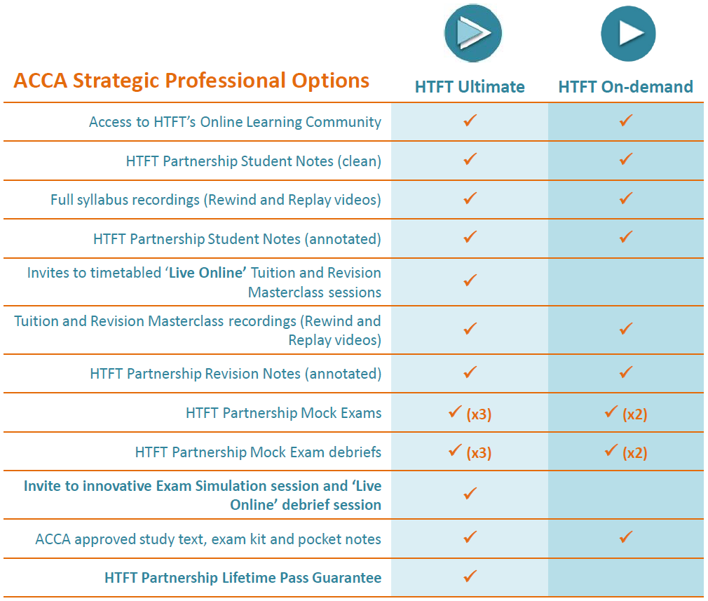 ACCA Strategic Professional Options 2019 for website.png