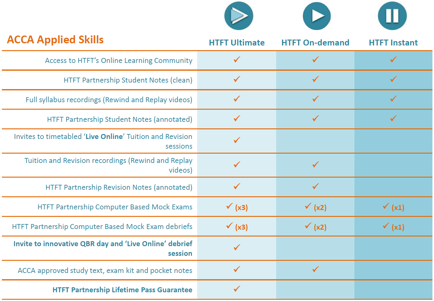 ACCA Applied Skills Table.png